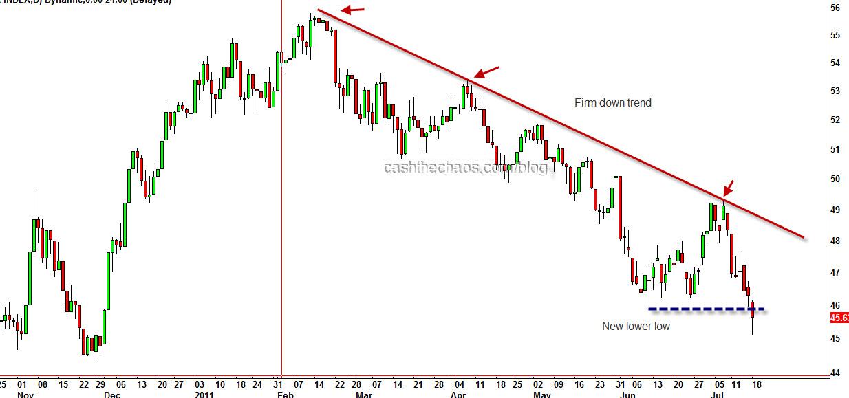 US Markets » Cash The Chaos