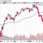 Dow transports nears 52 week high